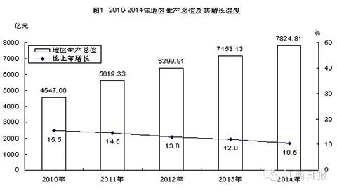 沙市gdp是多少_2018年湖南各市 州 GDP及增速排行榜 长沙市GDP增速8.5 ,排省内第二位