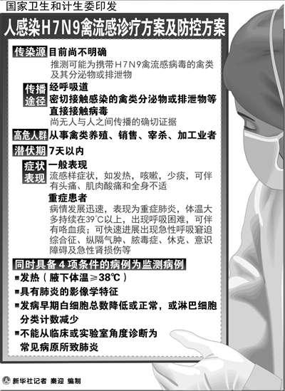 一患者被疑死于H7N9