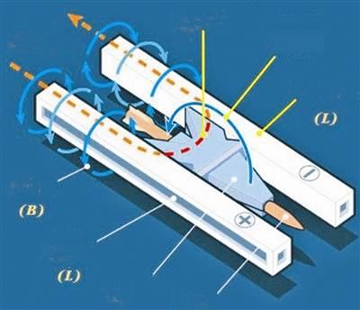 电磁轨道炮结构原理示意图
