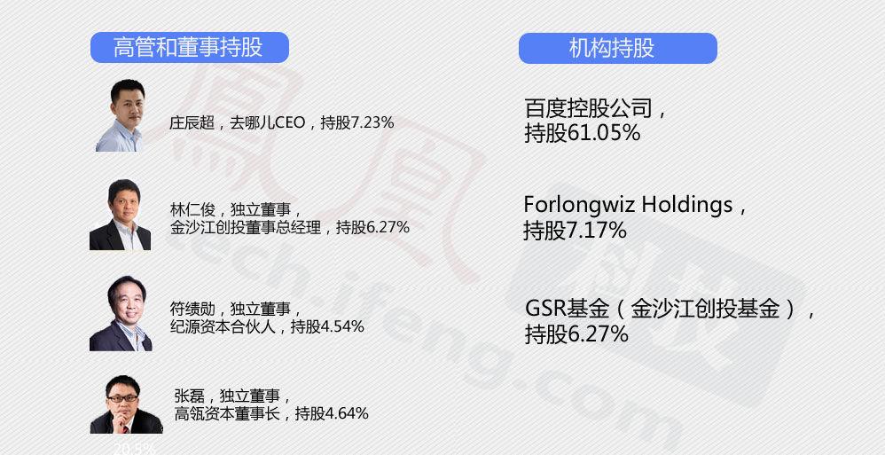 去哪儿网是目前全球最大的中文在线旅行网站,于2005年5月在北京创立 去哪儿网此前一共经历过4轮融资,估值在1亿美元以上 2011年6月,去哪儿网获得百度3.06亿美元投资,百度成去哪儿网第一大机构股东 创始人之一庄辰超为去哪儿网CEO