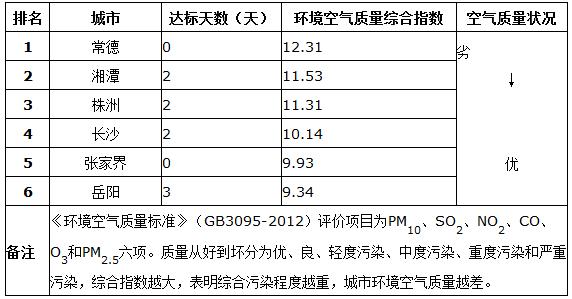 2014年1月份湖南新老标准城市环境空气质量排