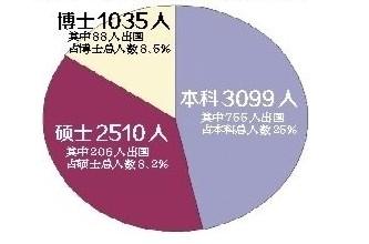 中国人口数量变化图_北京人口数量2013