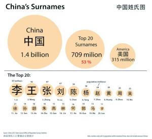 中国人口数量变化图_詹姓人口数量