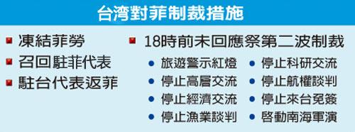 台湾限菲政府今天18点前满足4项要求 否则追加8项制裁