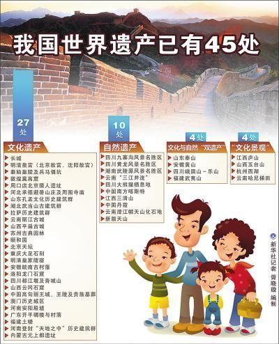 中国世界遗产全球第二 各地申遗热情不断升温