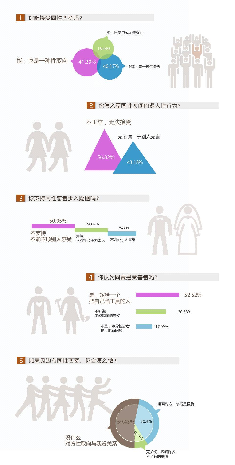 同性恋调查图表