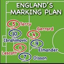 英格兰定位球战术图