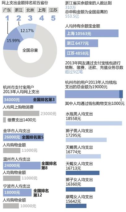 支付宝2013年度对账单公布
