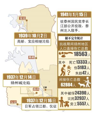 1937年日军占领扬州 军民抵抗致