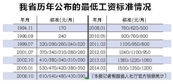 山东最低工资标准上调 最低档每月拿1300元图片