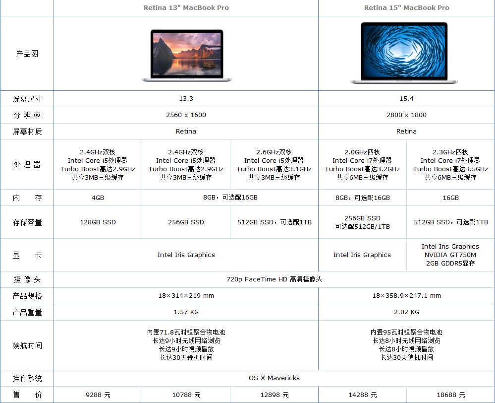 MacBook配置对比