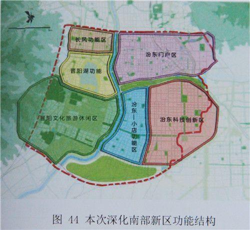 村庄规划功能结构
