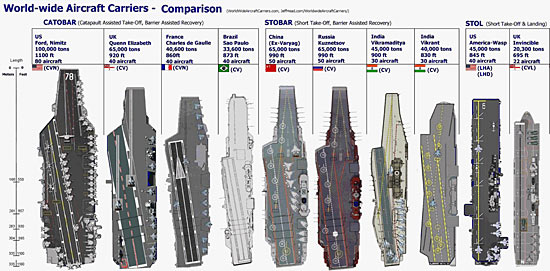 料图:各国航母俯视图比较-中国航母平台完成第六次海试归来 历时9