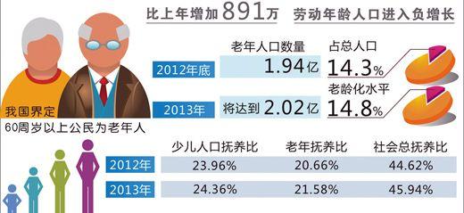 老年人口突破2亿_高层日志
