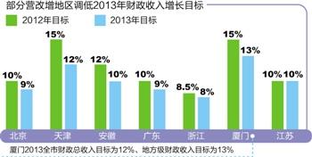 财政收入_河南省财政金融学院_12年美国财政收入