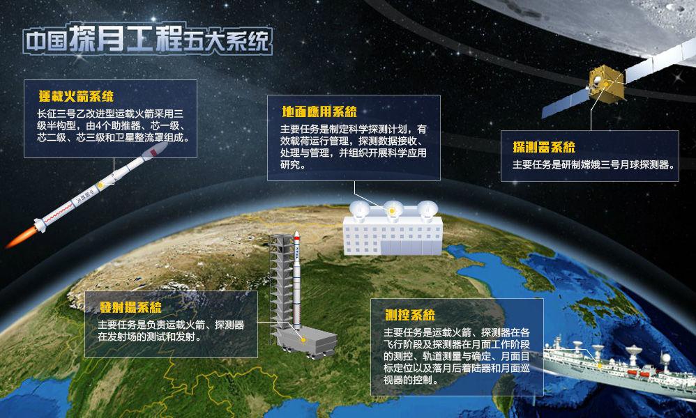 嫦娥工程 - shufubisheng - shufubisheng的博客