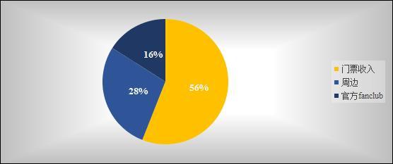"""数据来源:世界唱片协会 增加演出场次 """"3年内,中国演出场次多3倍,门票价格将3倍""""一位互联网音乐从业人员说。 越来越多的互联网公司参与到线下演唱会的主办过程中。增加演唱会场次和消灭公关票是必须要解决的问题,就市民的收入水平来说,把平均票价定在三四百块钱,是比较合理的。但若把票价定在三四百块钱的话,演出商投入成本至少相比现在的成本要降下去60%以上,才能把平均票价拉到三四百元。"""" 让演唱会像看电影一样便宜、方便 未来的演唱会,将会以和粉丝互动主要目的。在日本,演唱会已"""