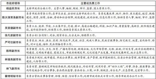 福州市政府领导班子工作分工