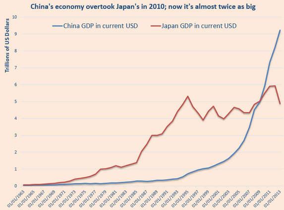 中国股市总市值超越日本 成全球第二大股市