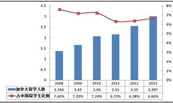-2013年,加拿大留学人数及占比(单位:万人)-凤凰教育独家发布