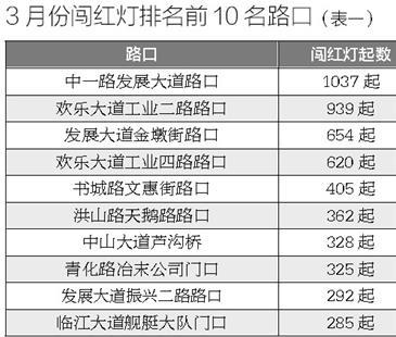 武汉交管公布3月交通违章排名 闯红灯数量下降近四成