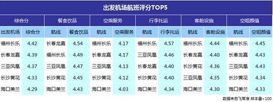 图2数据显示,湖南长沙黄花国际机场出发的航班综合排名第4.