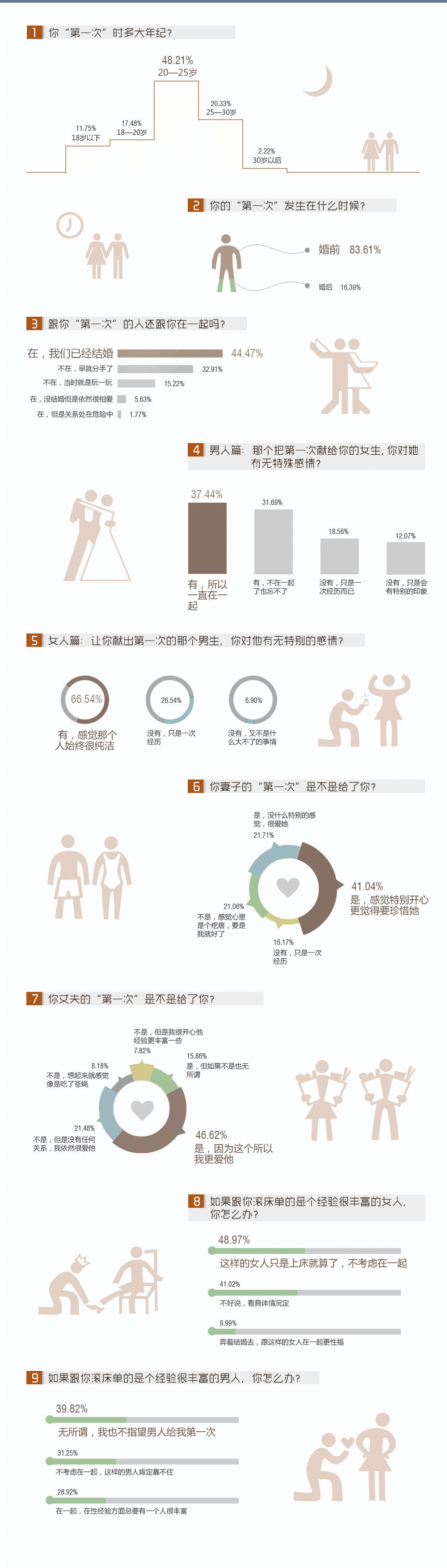 中国人的第一次调查图表