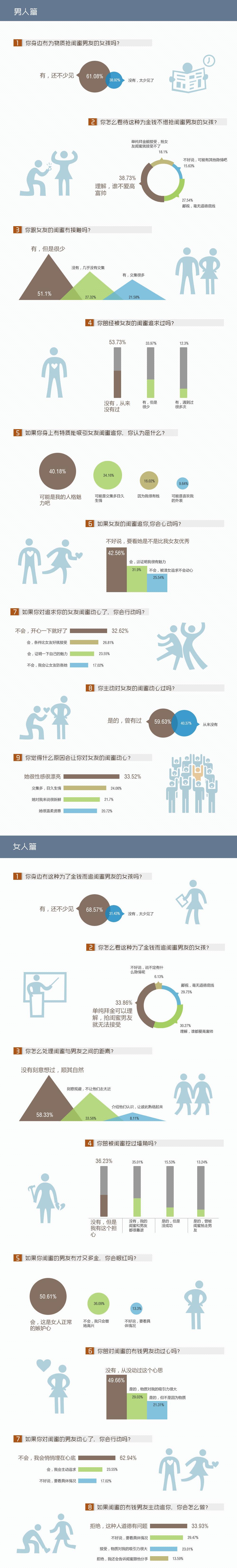 中国式拜金闺蜜调查图表