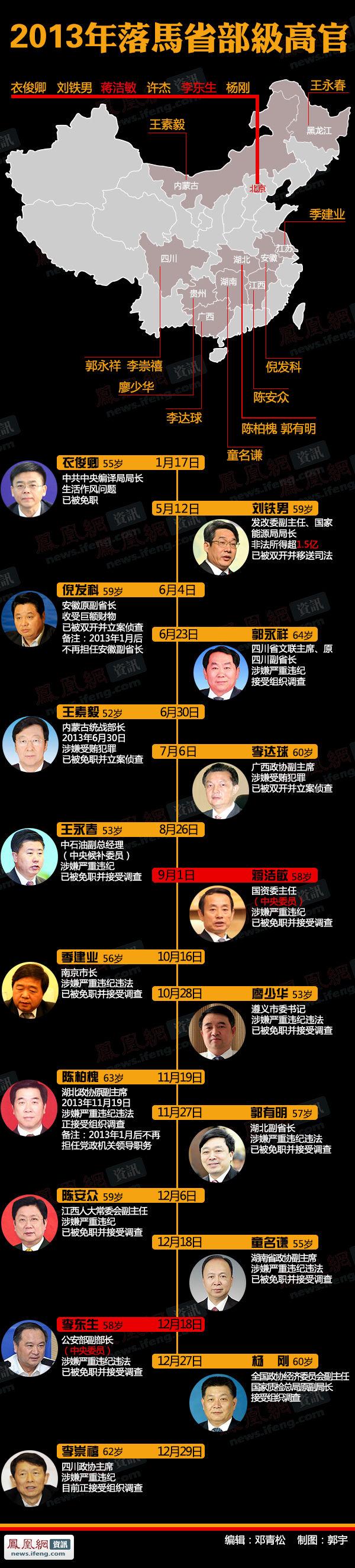 盘点2013年落马的省部级官员 - 江湖如烟 - 江湖独行侠