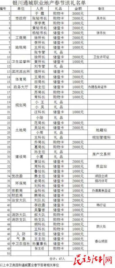 网曝宁夏地产公司给47名官员送礼名单(图)