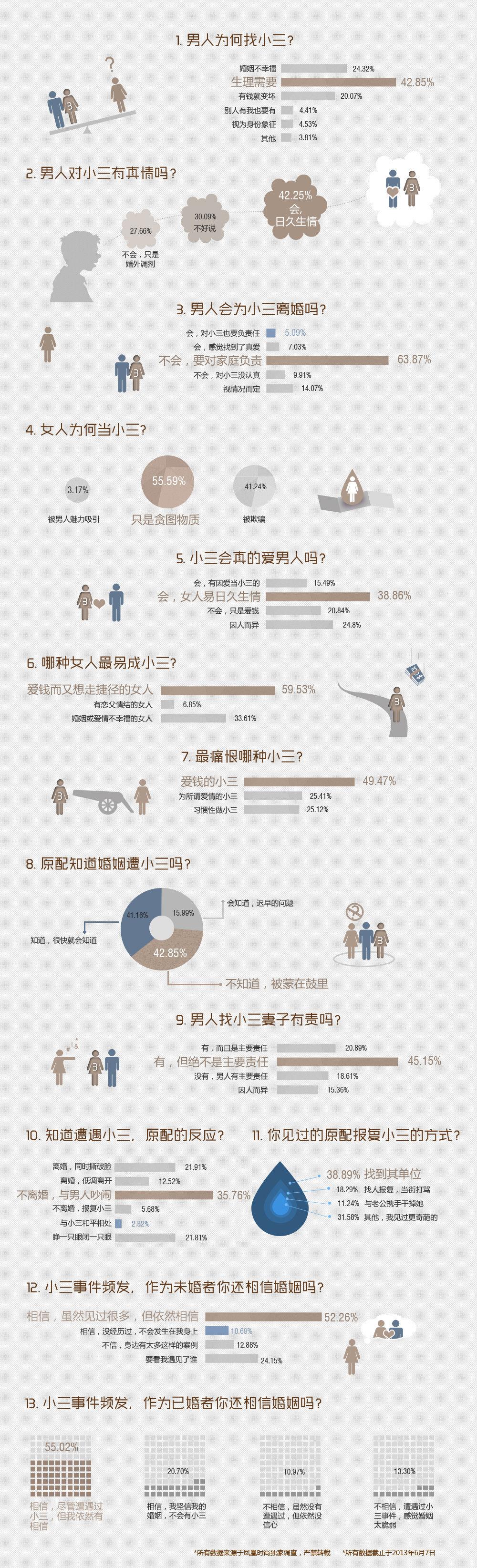 中国式出轨调查图表