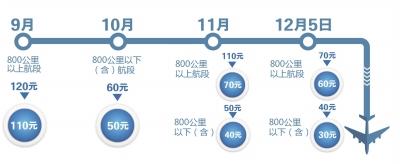 2月5日起国内航线免征燃油费三口之家往返能省600元 (41)