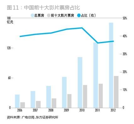 中国前十大影片票房占比