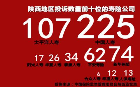 陕西地区投诉数量前十位的寿险公司
