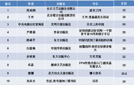 2012年第三季度开卷非虚构类畅销书排行榜