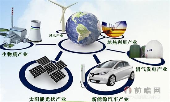 或带动能源产业结构大调整