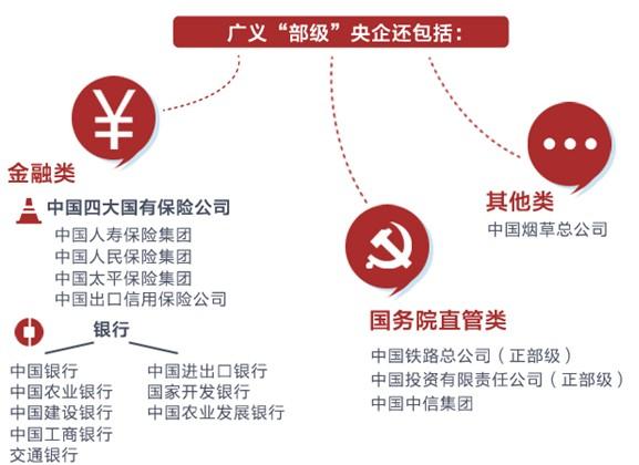 中央企业级别 - 光风霁月 - 光风霁月[WF]的博客