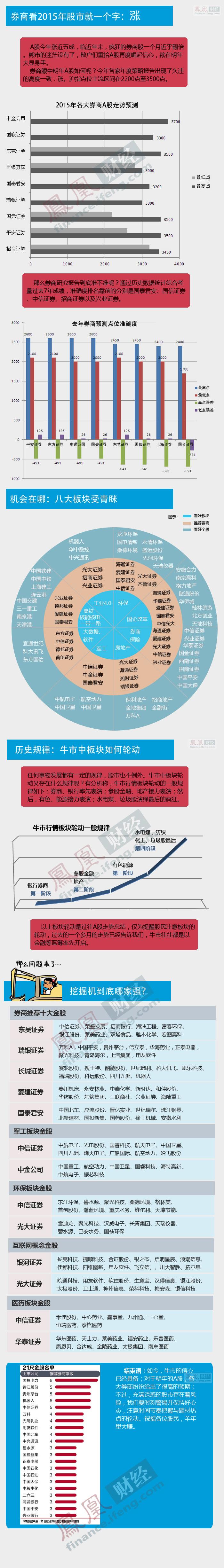 5张图看完2015最热板块个股 - li-han163 - 李 晗