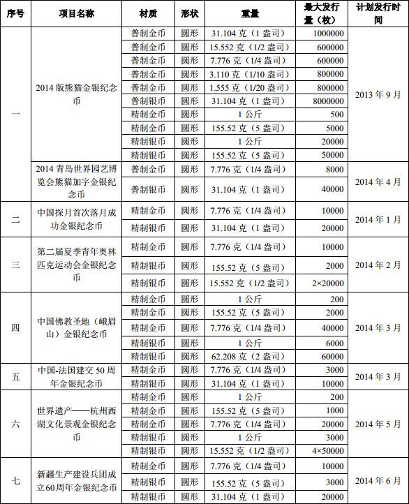 中国央行计划2014年分别发行29个金币和银币