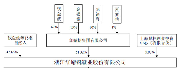 聚光灯第75期:红蜻蜓IPO 业绩暗藏大变脸风险