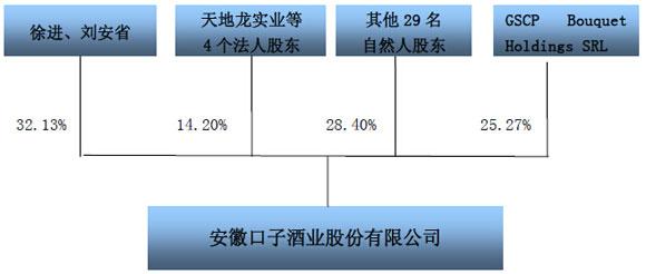 聚光灯第80期:口子酒宴开席 高盛借IPO获利3