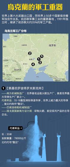 乌克兰的军工重器