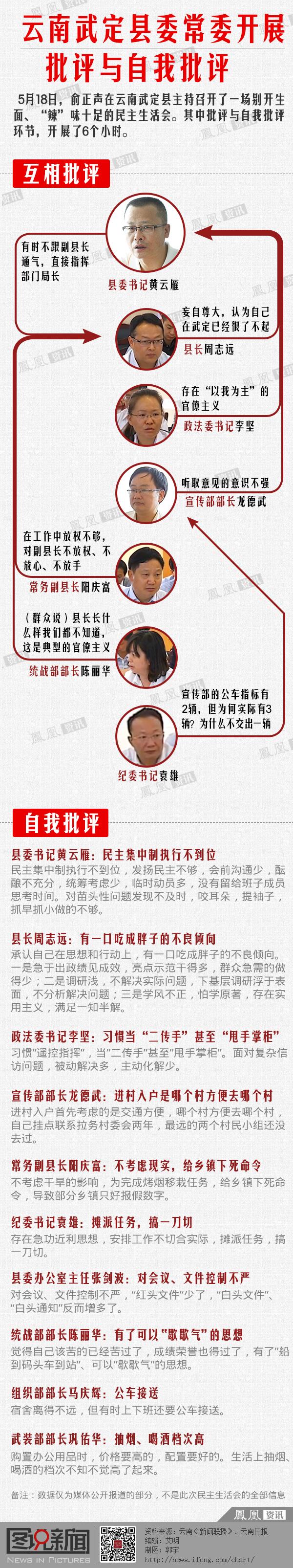 云南武定县常委展开批评与自我批评