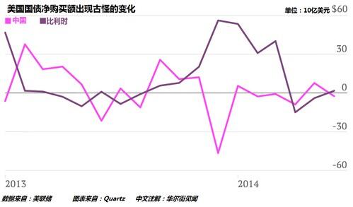四幅图揭疑:中国借道比利时悄悄囤美债? - liuxin077 - liuxin077的博客