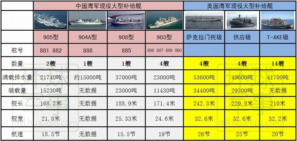 中国某型远洋补给舰初露端倪 尾舱设计明显不同 - 人在上海    - 中国新闻画报