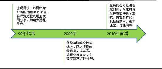2014在线教育行业分析报告