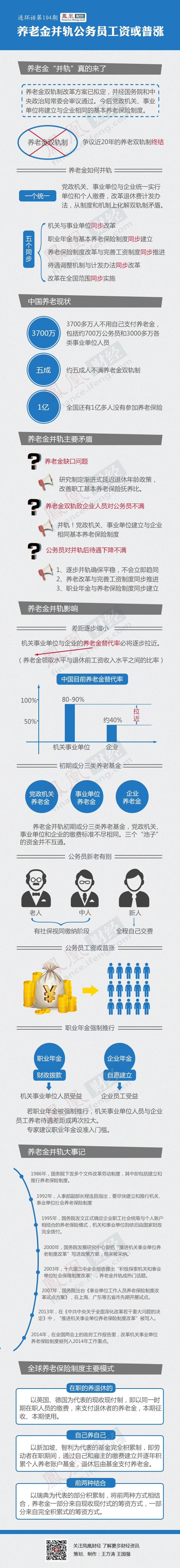 一张图看清养老金并轨 一因素或致差距再拉大 - zhaozhao - zhaozhao的博客