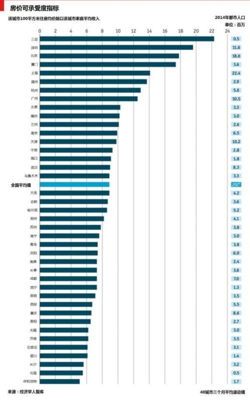 中国40城市房价可承受度指标 买房压力最大城市 上海买1㎡要7个月工资 - li-han163 - 李 晗