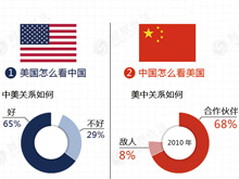 图解:美国民众怎么看中国