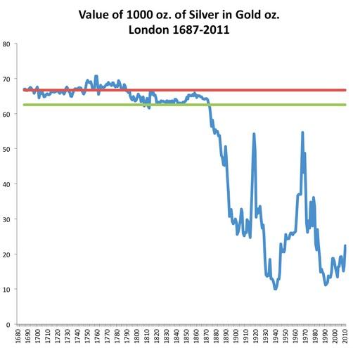 从金价/银价比来看 贵金属价格还会下跌